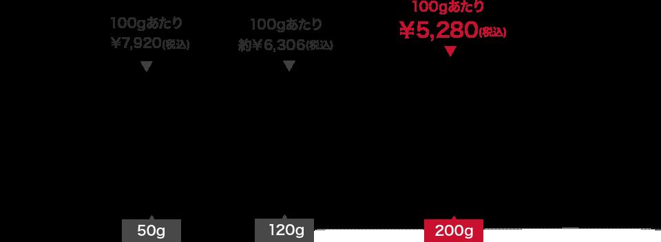 50g/100gあたり¥7,920(税込) 120g/100gあたり約¥6,306(税込) 200g/100gあたり¥5,280(税込)