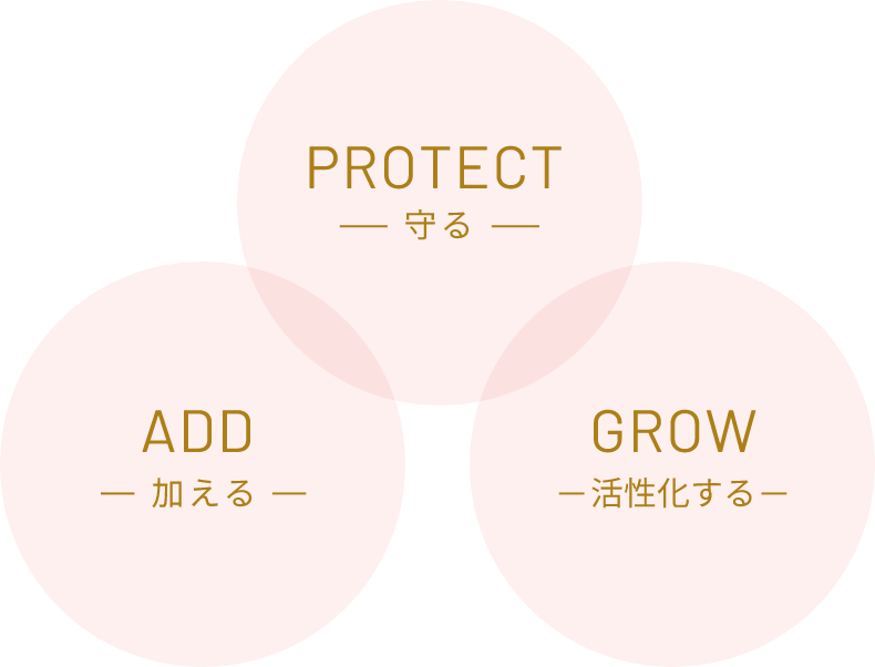 Protect ADD GROW 3つのポイント画像