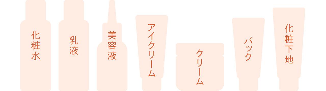 化粧水 乳液 美容液 アイクリーム クリーム パック 化粧下地のイメージ図